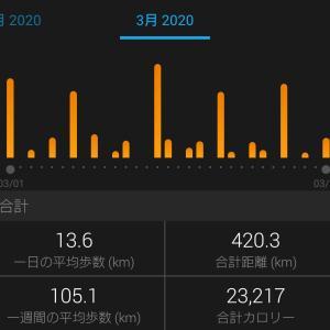 3月の月間走行距離は420.3km 大幅更新!