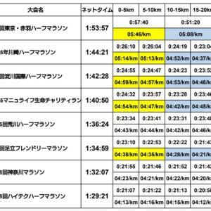 私のハーフマラソンの記録の推移と現在の自己ベスト