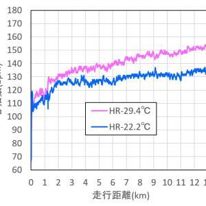 同じ条件で気温が7℃下がると、どれだけ楽に走れるかを心拍数で検証