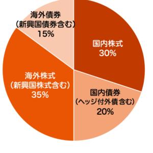 auポイント投資③(auスマートプライム 高成長)