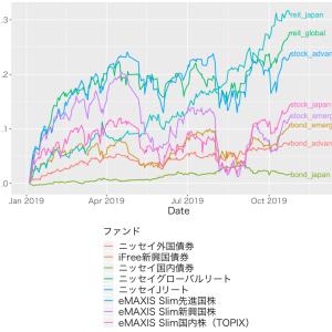 順調!インデックス投信の資産公開 (2019/10/26)