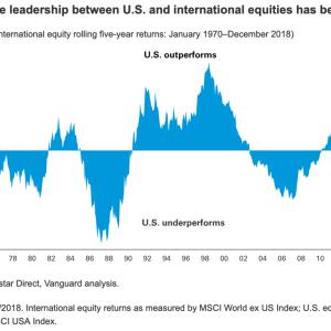 バンガード社に学ぶ!全米株と全世界株のどちらに投資するべきか?