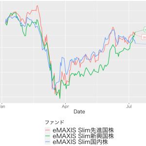 2020年代は新興国株の時代が来る!? eMAXIS Slim新興国株式に投資するべきか