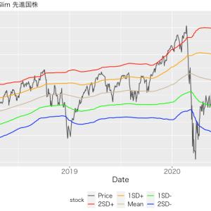 eMAXIS Slim先進国株の投資タイミング 2020年9月9日