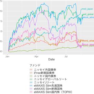 大幅下落!インデックス投信の資産公開 (2019/8/25)