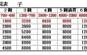 ※簡単に点数計算を覚えよう!!その2、  30符の点数計算だけ!!