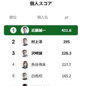 Mリーグの超人・近藤誠一プロ!!!!