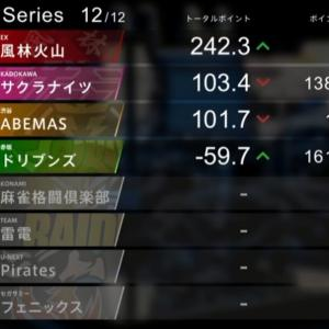 Mリーグ、4位スタートの風林火山が大逆転優勝!!3年連続下剋上??
