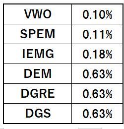 新興国株ETFのSPEMを購入!