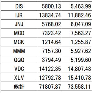 マイ米国株ポートフォリオ VS S&P500(VOO)【2020年6月末】