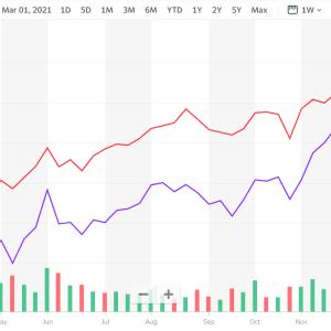 株価が低迷している時期にも購入を続ける意義