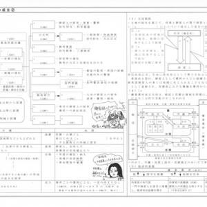 鎌倉時代(2)