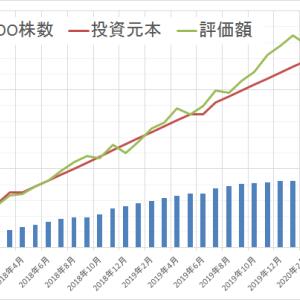 運用状況確認2020年4月 ~前月比77万円増~