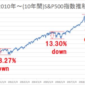 米国株式市場(S&P500)の暴落の歴史を振り返る ~当時は大変だったんだね~