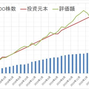 運用状況確認2020年5月 ~前月比132万円増~
