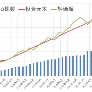 運用状況確認2020年7月 ~前月比80万円増~