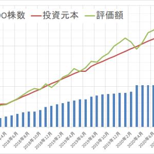 運用状況確認2020年9月 ~前月比149万円減~