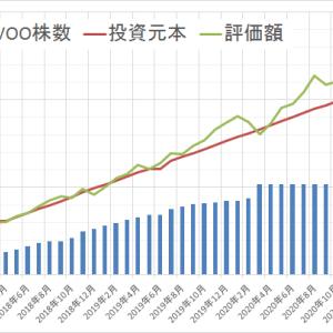 運用状況確認2021年1月 ~前月より57万円 増えました~