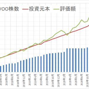 運用状況確認2021年2月 ~前月より120万円 増えました~