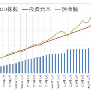 運用状況確認2021年3月 ~前月より103万円 増えました~