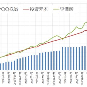 運用状況確認2021年4月 ~前月より126万円 増えました~