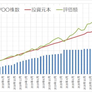 運用状況確認2021年5月 ~前月より52万円 増えました~
