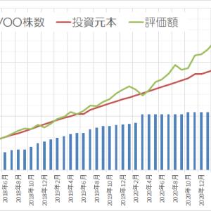 運用状況確認2021年6月 ~前月より75万円 増えました~