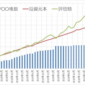 運用状況確認2021年7月 ~初!含み益が1000万円超えました~