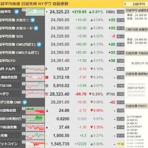 日経平均24000円越えのバブル後の高値更新