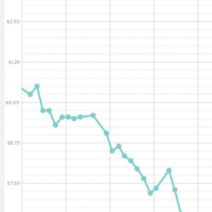 7/3 体重、体脂肪率が下降し続ける理由 ダイエットに魔法の薬はないけどね。。。