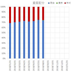 2019年1月末の資産配分/リスク資産ポートフォリオ