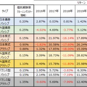 企業型確定拠出年金(三井住友信託銀行)で選択可能な商品のリターン 過去5年間(2016~2020年)