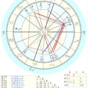 西洋占星術による世の中の転換期の考察