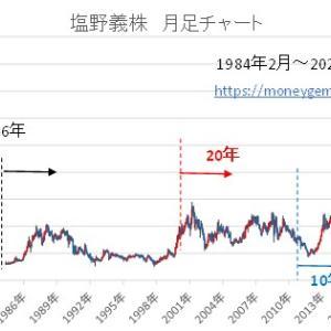塩野義株積み立て運用5~36年 過去シュミュレーション-2003