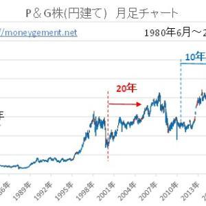 P&G株積み立て運用5~40年 過去シュミュレーション-2006