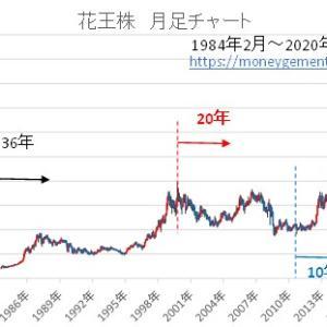 花王株積み立て運用5~36年 過去シュミュレーション-2006