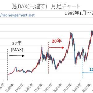 独DAX 積み立て運用5~32年 過去シュミュレーション-2008