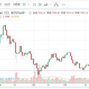 (海外FX)LAND-FXがビットコインと仮想通貨FXの新事業をスタート!