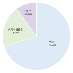 今年の投資方針!日本個別株をチョイスしてみた!