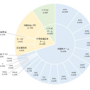 運用成績報告(2021年1月末)