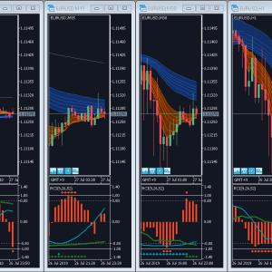 異なる時間足のチャート間で価格スケールとタイムスケールを同期するMT5インジケーター