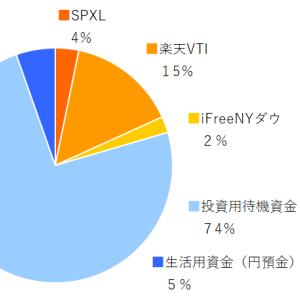 SPXL,楽天VTI,ifreeNYダウ 2019年10月分の積み立てを実行
