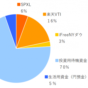 SPXL,楽天VTI,ifreeNYダウ 2019年11月分の積み立てを実行