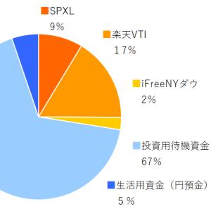 SPXL,楽天VTI,ifreeNYダウ 2019年12月分の積み立てを実行