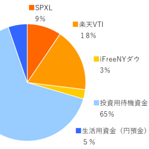 SPXL,楽天VTI,ifreeNYダウ 2020年1月分の積み立てを実行