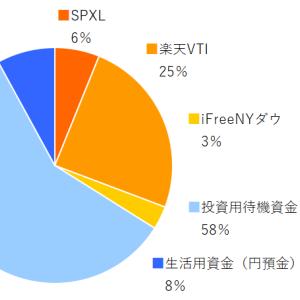 SPXL,楽天VTI,ifreeNYダウ 2020年3月分の積み立てを実行