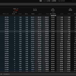 米国株価指数のオプション銘柄(サクソバンク証券)