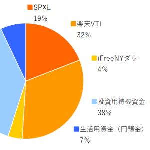 SPXL,楽天VTI,ifreeNYダウ 2020年8月分の積み立てを実行