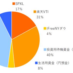 SPXL,楽天VTI,ifreeNYダウ 2020年9月分の積み立てを実行