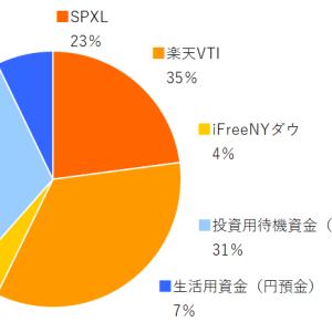 SPXL,楽天VTI,ifreeNYダウ 2020年11月分の積み立てを実行